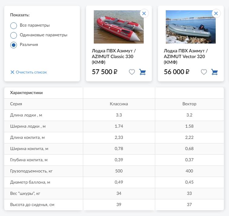 Сравнение лодок ПВХ Азимут серий Классик и Вектор